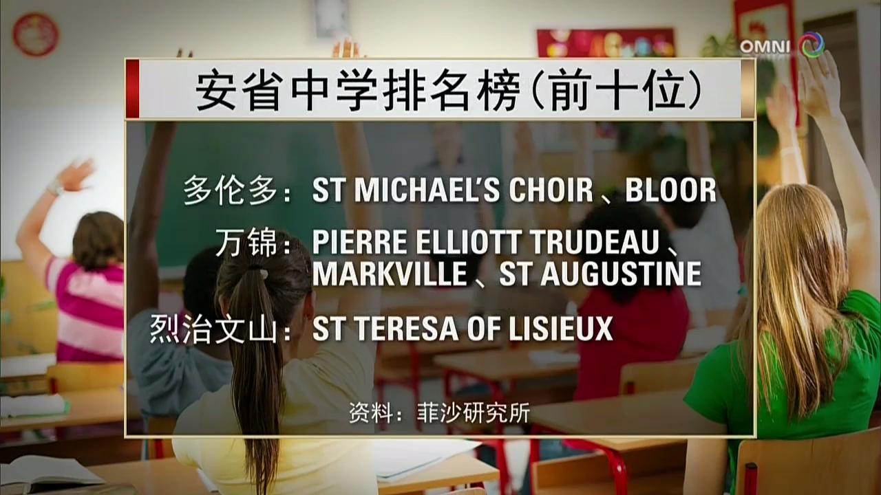 安省中小学在本学年的成绩排名公布 – Dec 11, 2017 (ON)